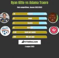 Ryan Kitto vs Adama Traore h2h player stats