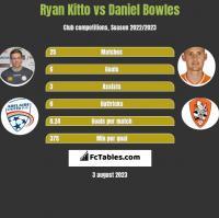 Ryan Kitto vs Daniel Bowles h2h player stats