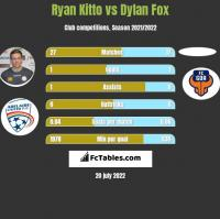Ryan Kitto vs Dylan Fox h2h player stats