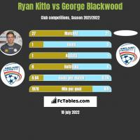 Ryan Kitto vs George Blackwood h2h player stats