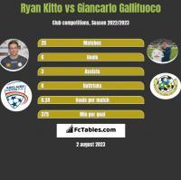 Ryan Kitto vs Giancarlo Gallifuoco h2h player stats