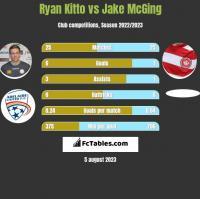 Ryan Kitto vs Jake McGing h2h player stats