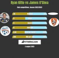 Ryan Kitto vs James O'Shea h2h player stats