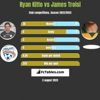 Ryan Kitto vs James Troisi h2h player stats