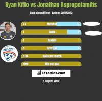 Ryan Kitto vs Jonathan Aspropotamitis h2h player stats