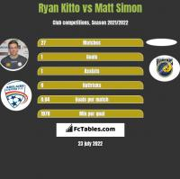 Ryan Kitto vs Matt Simon h2h player stats