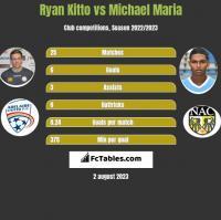 Ryan Kitto vs Michael Maria h2h player stats