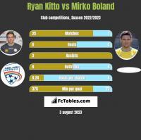 Ryan Kitto vs Mirko Boland h2h player stats