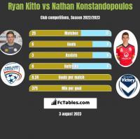 Ryan Kitto vs Nathan Konstandopoulos h2h player stats