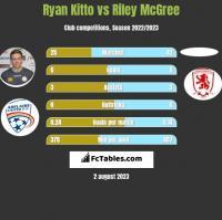 Ryan Kitto vs Riley McGree h2h player stats