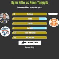Ryan Kitto vs Ruon Tongyik h2h player stats