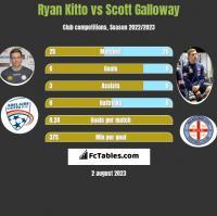 Ryan Kitto vs Scott Galloway h2h player stats