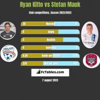 Ryan Kitto vs Stefan Mauk h2h player stats