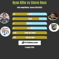 Ryan Kitto vs Storm Roux h2h player stats