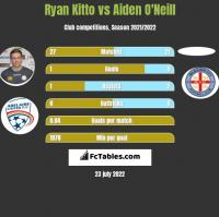 Ryan Kitto vs Aiden O'Neill h2h player stats
