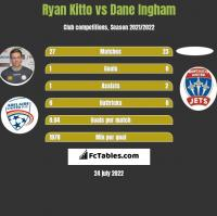 Ryan Kitto vs Dane Ingham h2h player stats