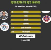 Ryan Kitto vs Kye Rowles h2h player stats
