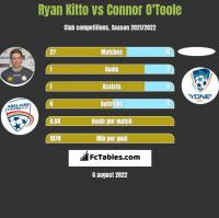 Ryan Kitto vs Connor O'Toole h2h player stats