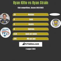 Ryan Kitto vs Ryan Strain h2h player stats