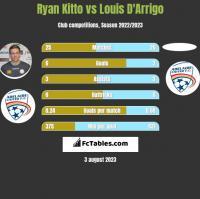 Ryan Kitto vs Louis D'Arrigo h2h player stats