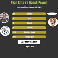 Ryan Kitto vs Izaack Powell h2h player stats