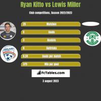 Ryan Kitto vs Lewis Miller h2h player stats