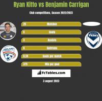Ryan Kitto vs Benjamin Carrigan h2h player stats