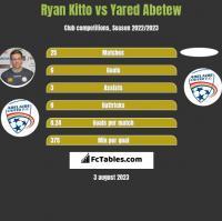 Ryan Kitto vs Yared Abetew h2h player stats