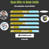 Ryan Kitto vs Noah Smith h2h player stats
