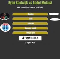 Ryan Koolwijk vs Abdel Metalsi h2h player stats