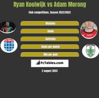Ryan Koolwijk vs Adam Morong h2h player stats