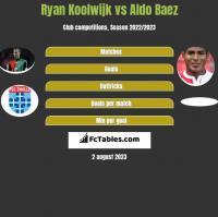 Ryan Koolwijk vs Aldo Baez h2h player stats