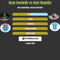 Ryan Koolwijk vs Ante Roguljic h2h player stats