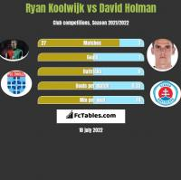 Ryan Koolwijk vs David Holman h2h player stats