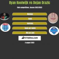 Ryan Koolwijk vs Dejan Drazic h2h player stats