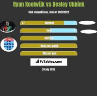Ryan Koolwijk vs Desley Ubbink h2h player stats