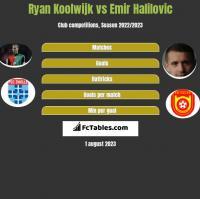 Ryan Koolwijk vs Emir Halilovic h2h player stats