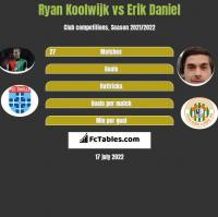 Ryan Koolwijk vs Erik Daniel h2h player stats