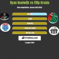 Ryan Koolwijk vs Filip Orsula h2h player stats