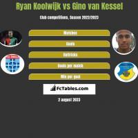 Ryan Koolwijk vs Gino van Kessel h2h player stats