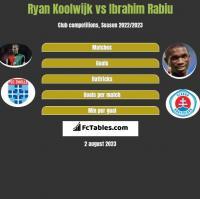 Ryan Koolwijk vs Ibrahim Rabiu h2h player stats