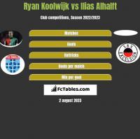 Ryan Koolwijk vs Ilias Alhalft h2h player stats