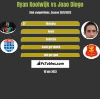 Ryan Koolwijk vs Joao Diogo h2h player stats