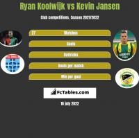 Ryan Koolwijk vs Kevin Jansen h2h player stats