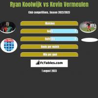Ryan Koolwijk vs Kevin Vermeulen h2h player stats