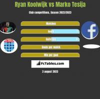 Ryan Koolwijk vs Marko Tesija h2h player stats