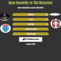 Ryan Koolwijk vs Tim Receveur h2h player stats