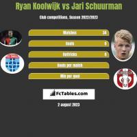 Ryan Koolwijk vs Jari Schuurman h2h player stats
