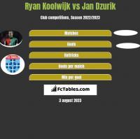 Ryan Koolwijk vs Jan Dzurik h2h player stats