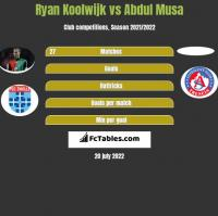 Ryan Koolwijk vs Abdul Musa h2h player stats